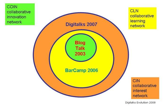 digitalks_evolution2.jpg
