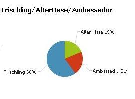 frischling-alterhase-ambassador.jpg
