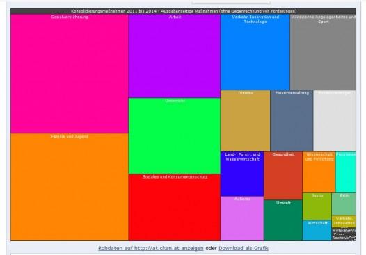 Budgetkuerzungen interaktive Infografik Robert Harm